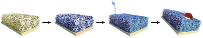 Door een materiaal te behandelen met SLIPS, veranderen zijn chemische eigenschappen. Daardoor kunnen water, olie, bloed en andere vlekmakende goedjes de stof niet doordringen. Bron: Joanna Aizenberg en James C. Weaver
