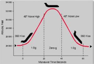 Een paraboolvlucht volgt het bovenstaande traject.  Bron: Nasa