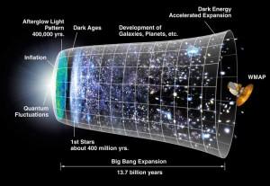 Het heelal dijde kort na haar ontstaan enorm snel uit. Dit fenomeen staat bekend als inflatie. Bron: Nasa