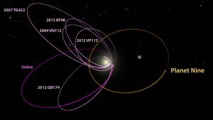 2nd_p9_kbo_orbits_labeled_1_-1200x675