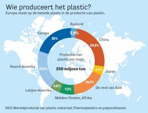 Europa neemt 20 procent van de totale plasticproductie voor zijn rekening. Infographic: Loek Weijts