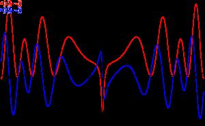 Het reële (rood) en imaginaire deel (blauw) van de Riemann-zèta-functie langs de kritieke lijn Re(s) = 1/2.