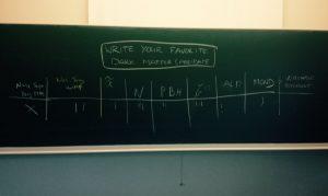 Geïmproviseerde enquête naar de favoriete vorm van donkere materie, gehouden onder deelnemers aan de conferentie inUCLouvain. Geen enkele theorie kreeg meer dan drie stemmen.