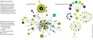 De complexiteit van bedrijven werd in kaart gebracht op basis van dochterbedrijven, verschillende industrieën en hun onderlinge verbindingen.