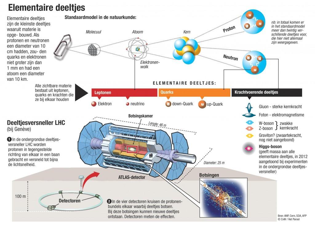 Deeltjesversneller LHC