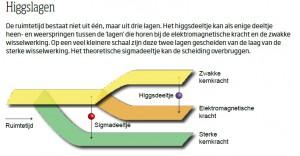 Higgslagen