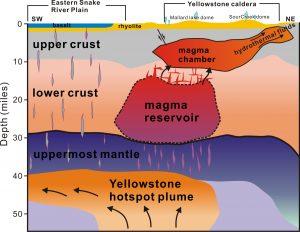Geologen hebben voor het eerst de magma stromingen onder Yellowstone National Park in kaart gebracht. Afbeelding: University of Utah