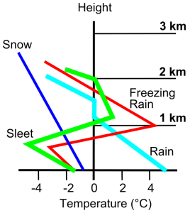 Ice_Storm_Chart