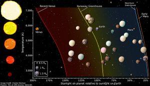 Hier zijn de bewoonbare zones van sterren met verschillende temperaturen weergegeven. Tussen de gele en blauwe lijn zitten exoplaneten van 'categorie 1'. Beeld: Chester Harman. (Klik op de afbeelding om hem te vergroten)