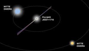 Bron: Nederlandse Onderzoekschool voor Astronomie