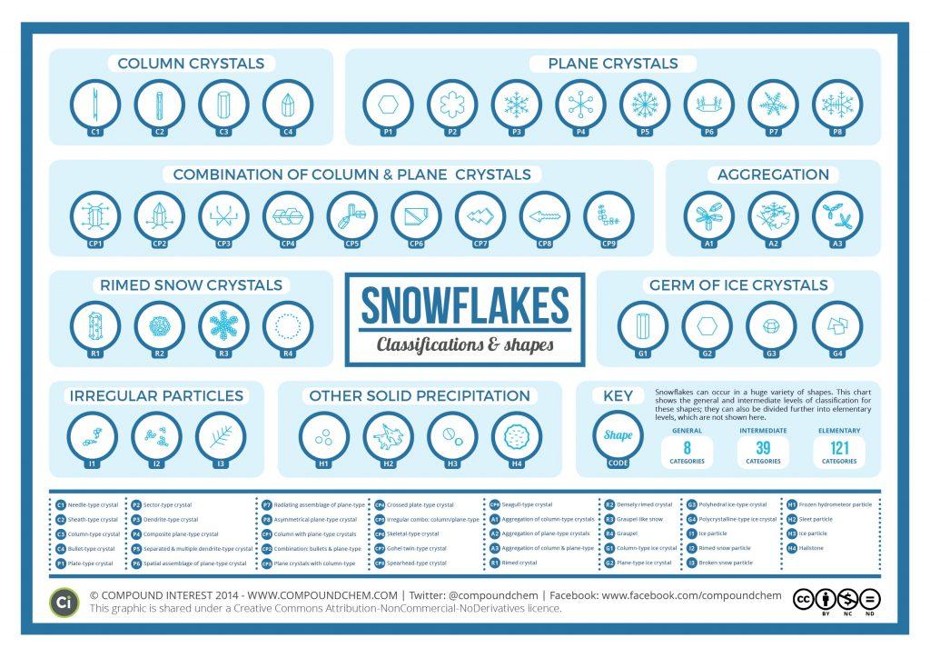 Dat Eskimo's honderden benamingen hebben voor sneeuw is een mythe. Dat Japanners sneeuw indelen in tientallen categorieën is hierbij bewezen. Bron: Compound Interest