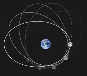 Baan die de maan beschrijft om de aarde. Beeld: Wikimedia Commons, Rfassbind