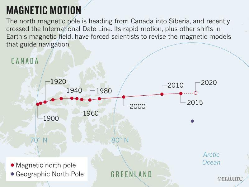 De verplaatsing van de magnetische noordpool. Beeld: Nature