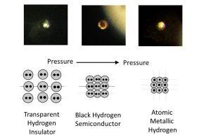 De verschillende toestanden van waterstof bij toenemende druk. Beginnend bij transparante waterstof, dan kleurt het zwart en tenslotte glimmend, metallisch waterstof. Beeld: R. Dias and I.F. Silvera