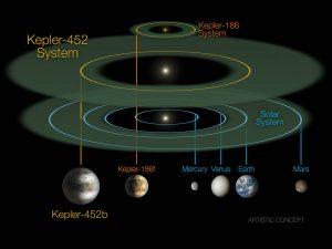 Vergelijking van het stersysteem Kepler 452 en ons zonnestelsel