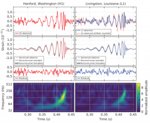 De grafiek uit het onderzoeksartikel waarin de vondst van zwaartekrachtsgolven bekend wordt gemaakt. Boven zie je helder het steeds snellere om elkaar draaien van de zwarte gaten. Onder de 'kosmische banaan', waarin je de frequentie van de zwaartekrachtsgolf steeds hoger ziet worden - de kenmerkende 'fluittoon' van de kosmos waarnaar onderzoekers zochten.