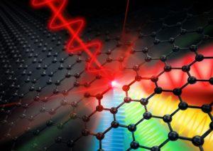 Van gigahertz naar tetrahertz: grafeen zet een elektronisch signaal erg efficiënt om. Bron: Juniks/HZDR.