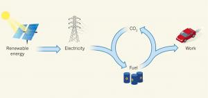groene stroom naar brandstof