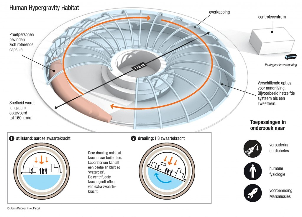 Human Hypergravity Habitat