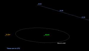 De  planetoïde  zal de aarde passeren buiten de baan van de maan. Afbeelding: Nasa