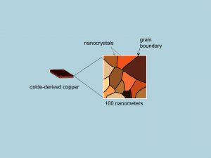 koper nanokristallen