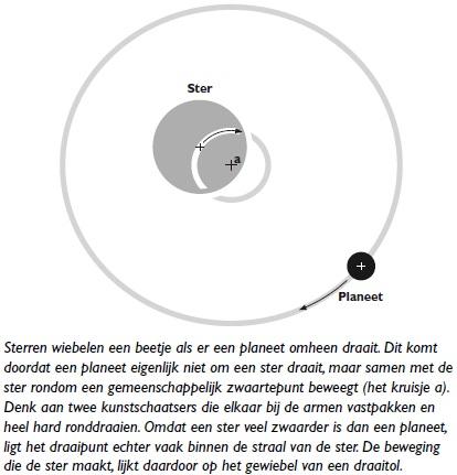 exoplaneten wiebelende sterren