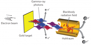 De opzet van de photon-photon collider. Credit: Nature Photonics