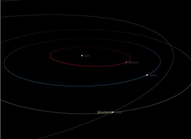 De verwachte baan van planetoïde 2014 DX1110. Bron: Nasa