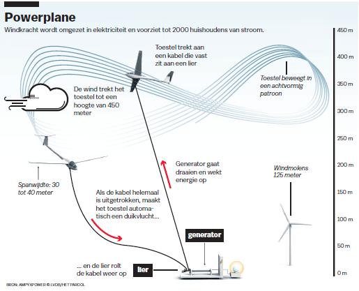 Powerplane Windkracht wordt omgezet in elektriciteit en voorziet tot 2000 huishoudens van stroom.