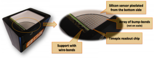 De van de ATLAS-detector afkomstige chip wordt door Amsterdam Scientific Images gebruikt in commerciële detectoren. Bron: Amsterdam Scientific Images