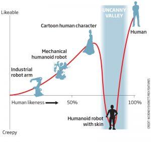 Het gebied tussen menselijk en robotachtig jaagt ons de stuipen op het lijf.