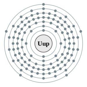 Een schematische weergave van het nieuwe element. Bron: Wikimedia Commons/ DePiep