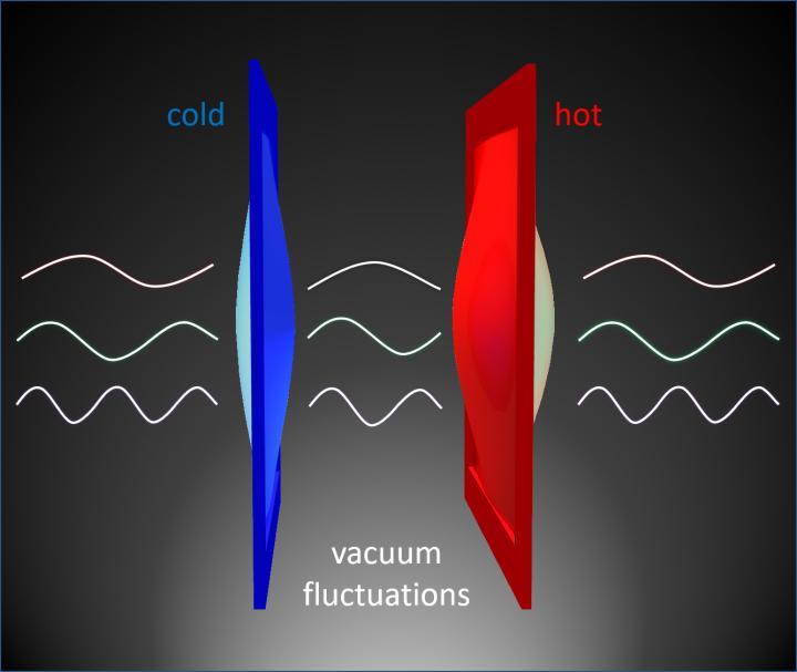 Quantumsprong van warmte